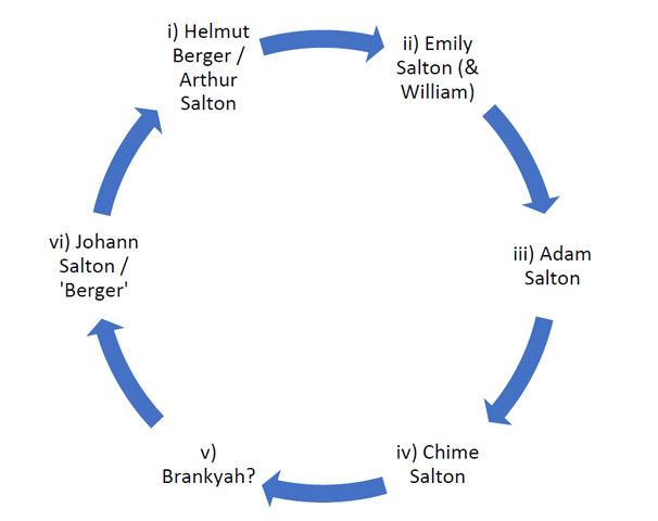 Salton Zyklus